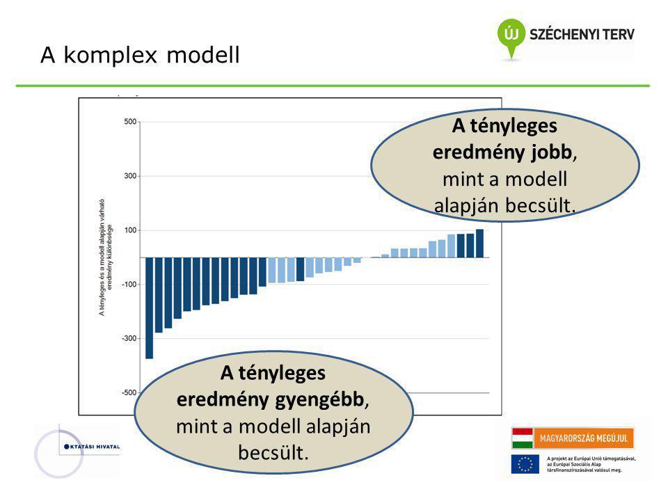 A tényleges eredmény jobb, mint a modell alapján becsült. A tényleges eredmény gyengébb, mint a modell alapján becsült. A komplex modell