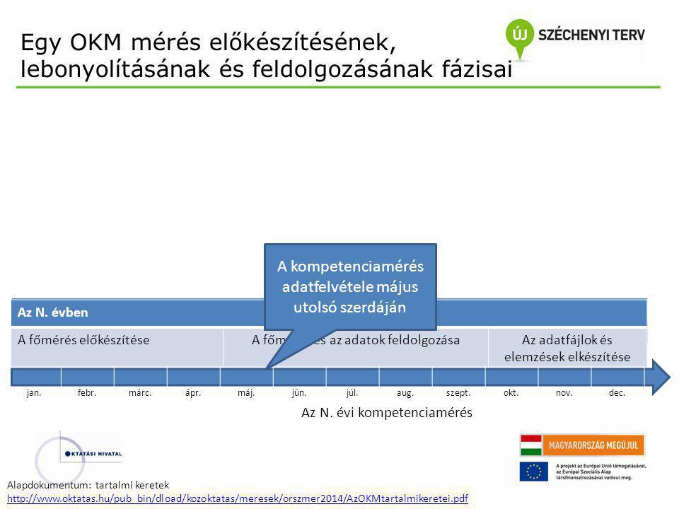 N+1. évben Az adatfájlok és elemzések elkészítése, visszajelzés A mérés gondozása Az N-1. évben FeladatírásPróbamérés előkészítése Próbamérés és a pró