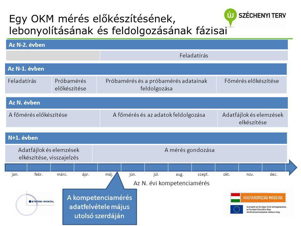 N+1. évben Adatfájlok és elemzések elkészítése, visszajelzés A mérés gondozása Az N-1. évben FeladatírásPróbamérés előkészítése Próbamérés és a próbam