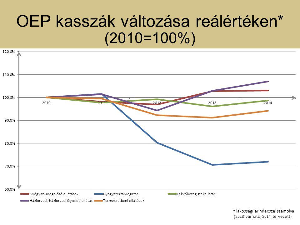 OEP kasszák változása reálértéken* (2010=100%)