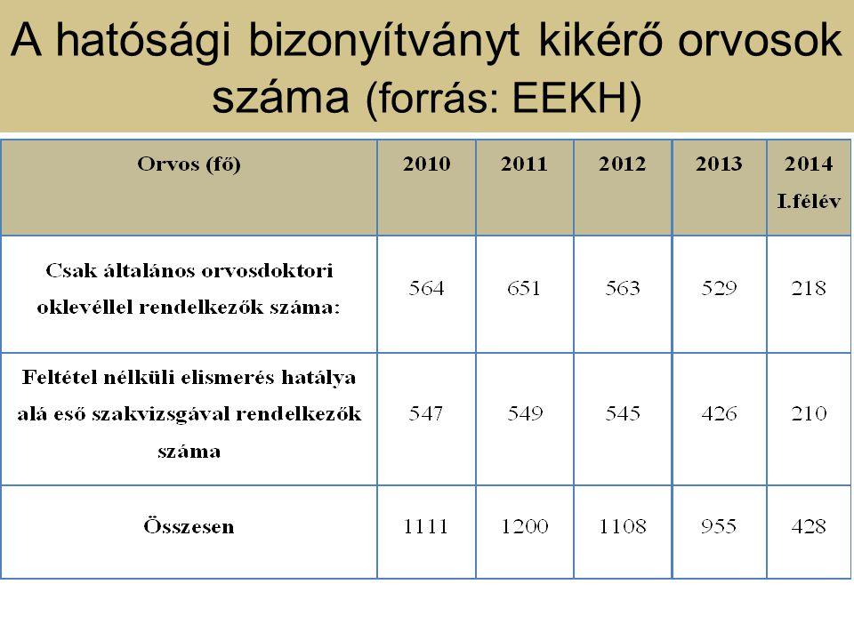 A hatósági bizonyítványt kikérő orvosok száma (forrás: EEKH)