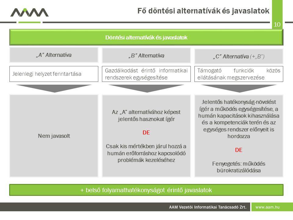 """10 Fő döntési alternatívák és javaslatok """"A Alternatíva Döntési alternatívák és javaslatok """"B Alternatíva """"C Alternatíva (+""""B ) Jelenlegi helyzet fenntartása Gazdálkodást érintő informatikai rendszerek egységesítése Támogató funkciók közös ellátásának megszervezése Nem javasolt Az """"A alternatívához képest jelentős hasznokat ígér DE Csak kis mértékben járul hozzá a humán erőforráshoz kapcsolódó problémák kezeléséhez Jelentős hatékonyság-növelést ígér a működés egységesítése, a humán kapacitások kihasználása és a kompetenciák terén és az egységes rendszer előnyeit is hordozza DE Fenyegetés: működés bürokratizálódása + belső folyamathatékonyságot érintő javaslatok"""