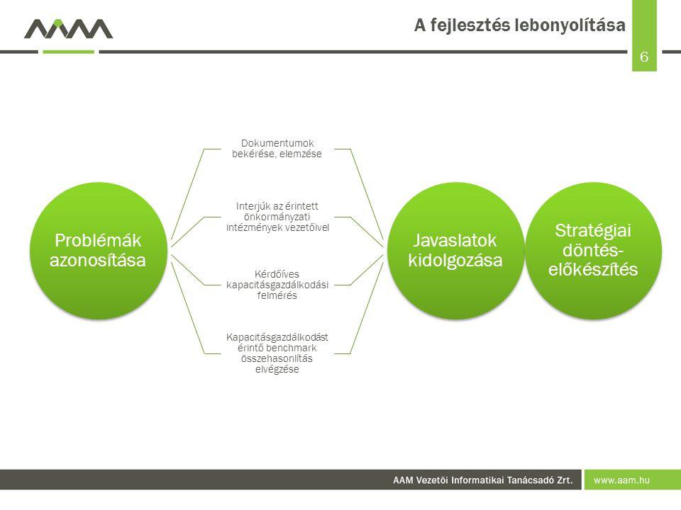 6 A fejlesztés lebonyolítása Problémák azonosítása Dokumentumok bekérése, elemzése Interjúk az érintett önkormányzati intézmények vezetőivel Kérdőíves kapacitásgazdálkodási felmérés Kapacitásgazdálkodás t érintő benchmark összehasonlítás elvégzése Javaslatok kidolgozása Stratégiai döntés- előkészítés