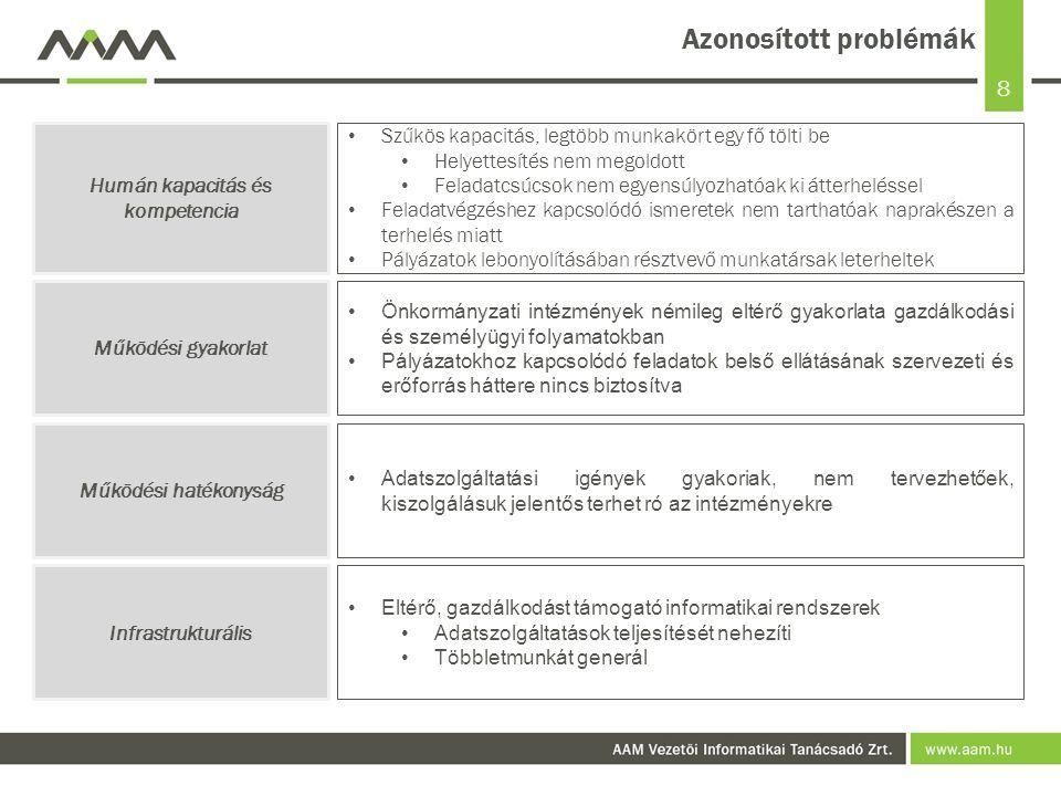 8 Azonosított problémák Szűkös kapacitás, legtöbb munkakört egy fő tölti be Helyettesítés nem megoldott Feladatcsúcsok nem egyensúlyozhatóak ki átterheléssel Feladatvégzéshez kapcsolódó ismeretek nem tarthatóak naprakészen a terhelés miatt Pályázatok lebonyolításában résztvevő munkatársak leterheltek Humán kapacitás és kompetencia Működési hatékonyság Adatszolgáltatási igények gyakoriak, nem tervezhetőek, kiszolgálásuk jelentős terhet ró az intézményekre Infrastrukturális Eltérő, gazdálkodást támogató informatikai rendszerek Adatszolgáltatások teljesítését nehezíti Többletmunkát generál Működési gyakorlat Önkormányzati intézmények némileg eltérő gyakorlata gazdálkodási és személyügyi folyamatokban Pályázatokhoz kapcsolódó feladatok belső ellátásának szervezeti és erőforrás háttere nincs biztosítva