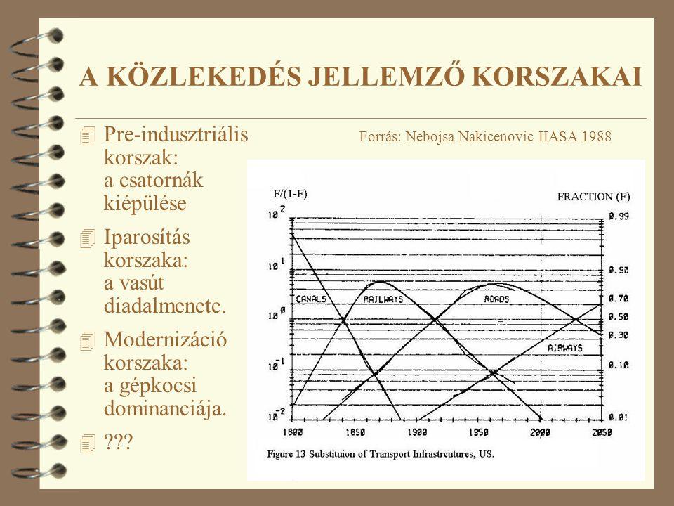 4 Pre-indusztriális korszak: a csatornák kiépülése 4 Iparosítás korszaka: a vasút diadalmenete. 4 Modernizáció korszaka: a gépkocsi dominanciája. 4 ??