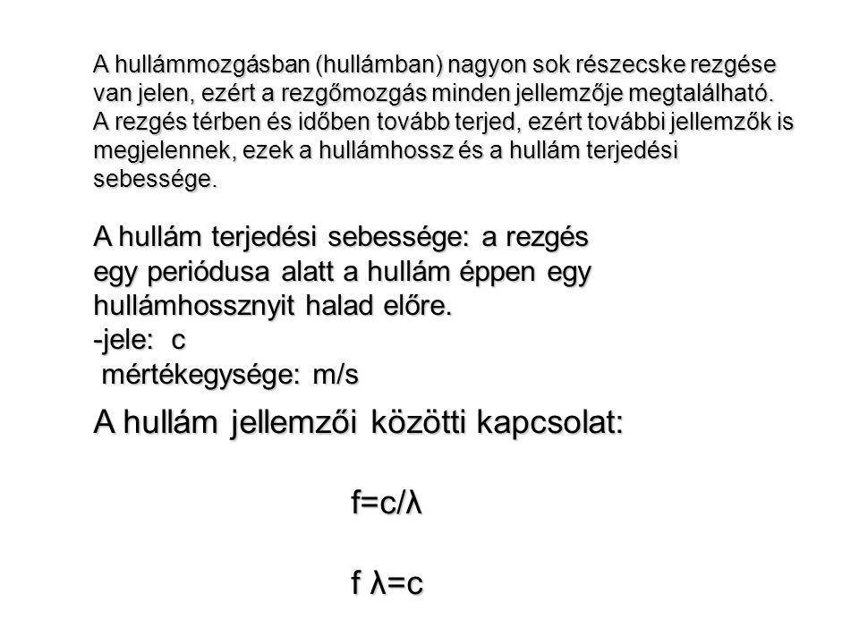 Vonalmenti, 1D-ós közegben terjedő szinuszhullám matematikai leírása, hullámfüggvény: hullamkozep.doc