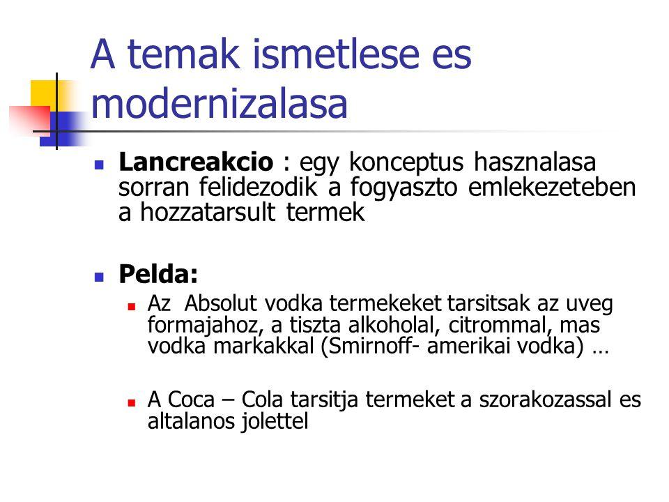A temak ismetlese es modernizalasa Lancreakcio : egy konceptus hasznalasa sorran felidezodik a fogyaszto emlekezeteben a hozzatarsult termek Pelda: Az Absolut vodka termekeket tarsitsak az uveg formajahoz, a tiszta alkoholal, citrommal, mas vodka markakkal (Smirnoff- amerikai vodka) … A Coca – Cola tarsitja termeket a szorakozassal es altalanos jolettel