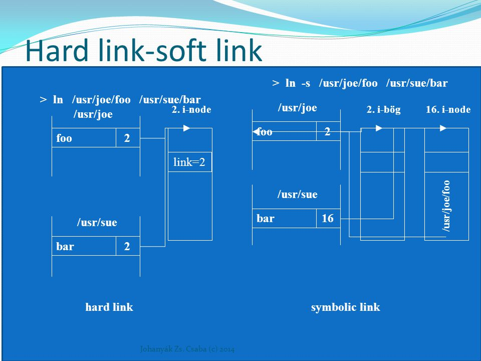 Hard link-soft link Johanyák Zs. Csaba (c) 2014 link=2 > ln /usr/joe/foo /usr/sue/bar foo2 bar2 /usr/joe /usr/sue 2. i-node hard link > ln -s /usr/joe