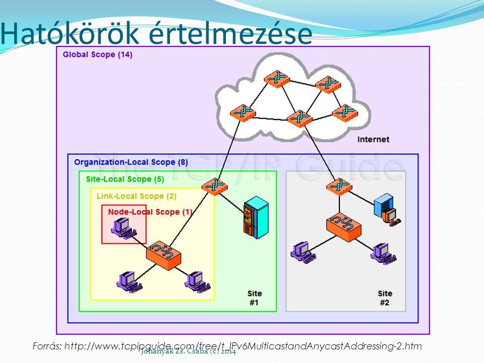 Hatókörök értelmezése Johanyák Zs. Csaba (c) 2014 Forrás: http://www.tcpipguide.com/free/t_IPv6MulticastandAnycastAddressing-2.htm