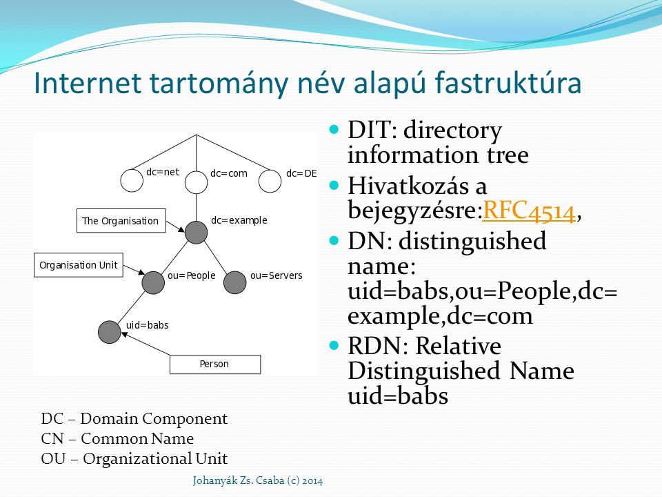 Internet tartomány név alapú fastruktúra DIT: directory information tree Hivatkozás a bejegyzésre:RFC4514,RFC4514 DN: distinguished name: uid=babs,ou=