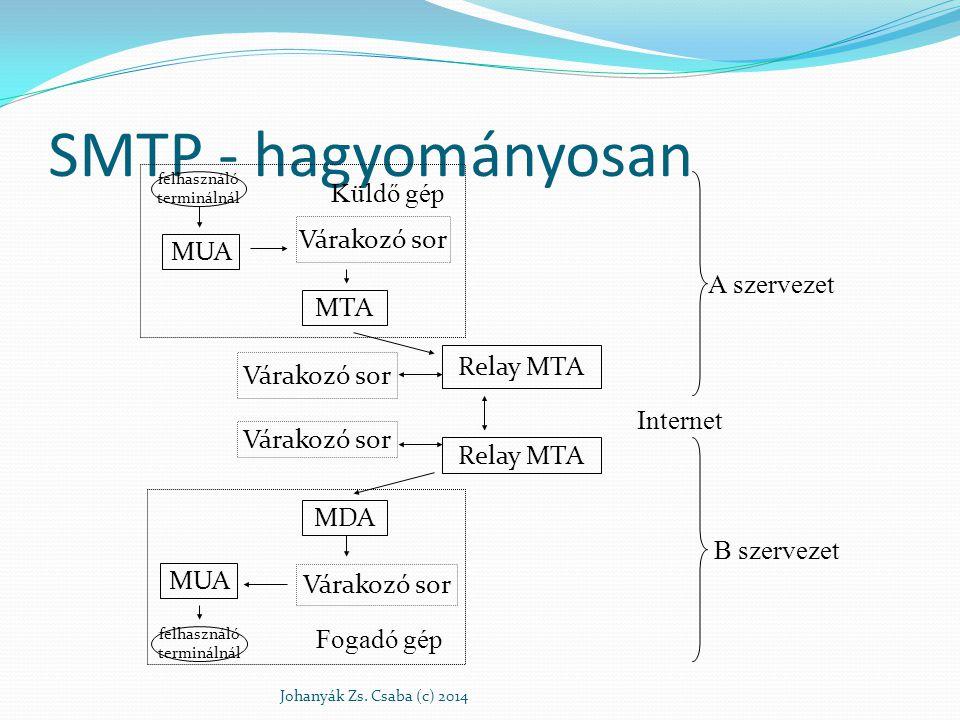 SMTP - hagyományosan Johanyák Zs. Csaba (c) 2014 felhasználó terminálnál MUA Várakozó sor MTA Relay MTA MDA MUA Várakozó sor felhasználó terminálnál V
