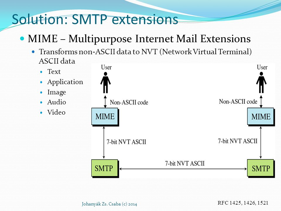 Solution: SMTP extensions MIME – Multipurpose Internet Mail Extensions Transforms non-ASCII data to NVT (Network Virtual Terminal) ASCII data Text App