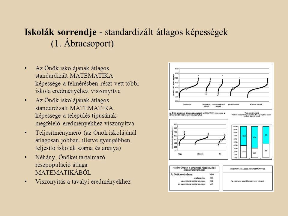 Teljesítmény a diákok hozott érték indexének függvényében (4.