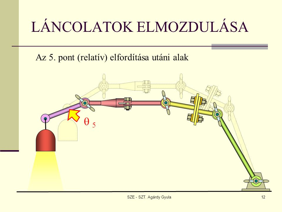 SZE - SZT. Agárdy Gyula12 Az 5. pont (relatív) elfordítása utáni alak LÁNCOLATOK ELMOZDULÁSA  5 5