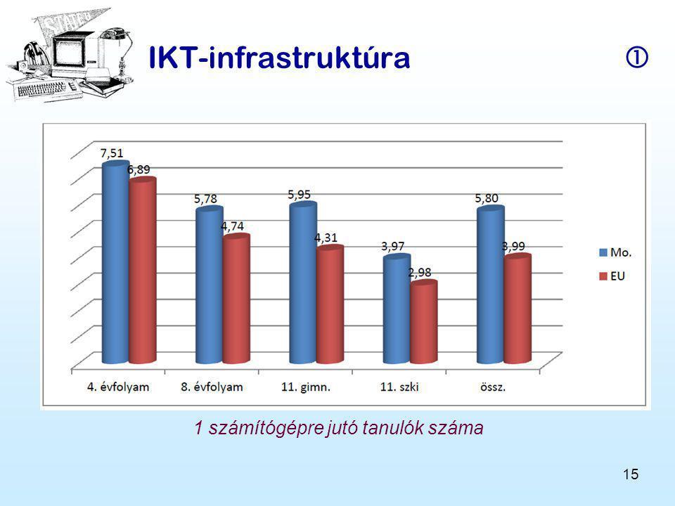 15 IKT-infrastruktúra  1 számítógépre jutó tanulók száma
