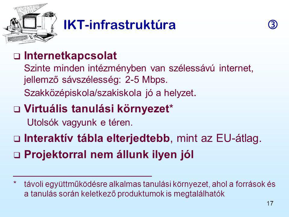 17 IKT-infrastruktúra   Internetkapcsolat Szinte minden intézményben van szélessávú internet, jellemző sávszélesség: 2-5 Mbps.