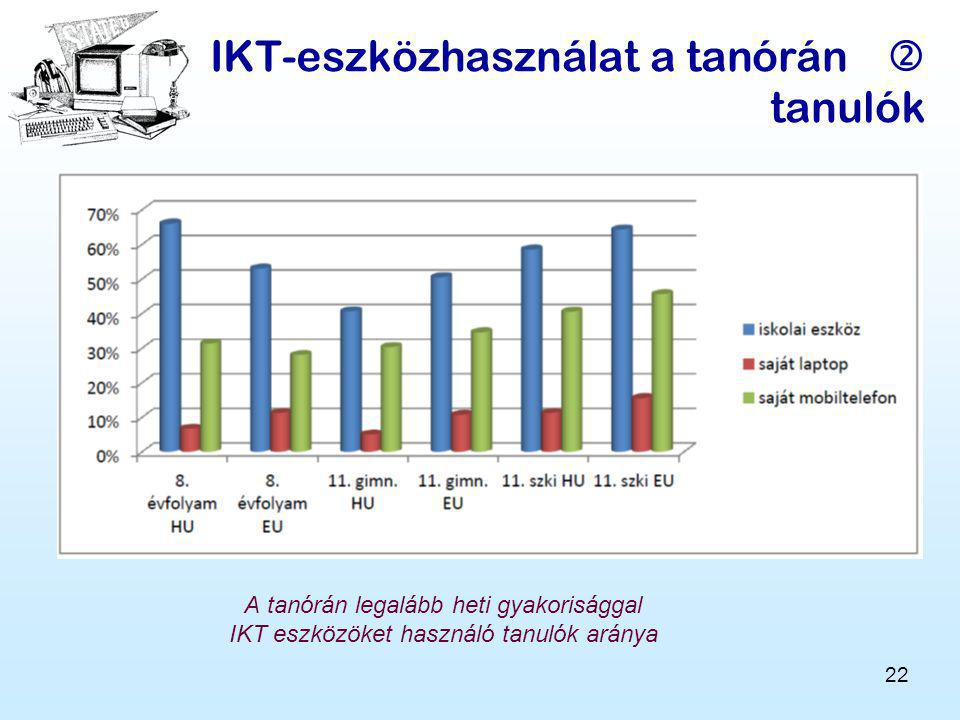 22 IKT-eszközhasználat a tanórán  tanulók A tanórán legalább heti gyakorisággal IKT eszközöket használó tanulók aránya