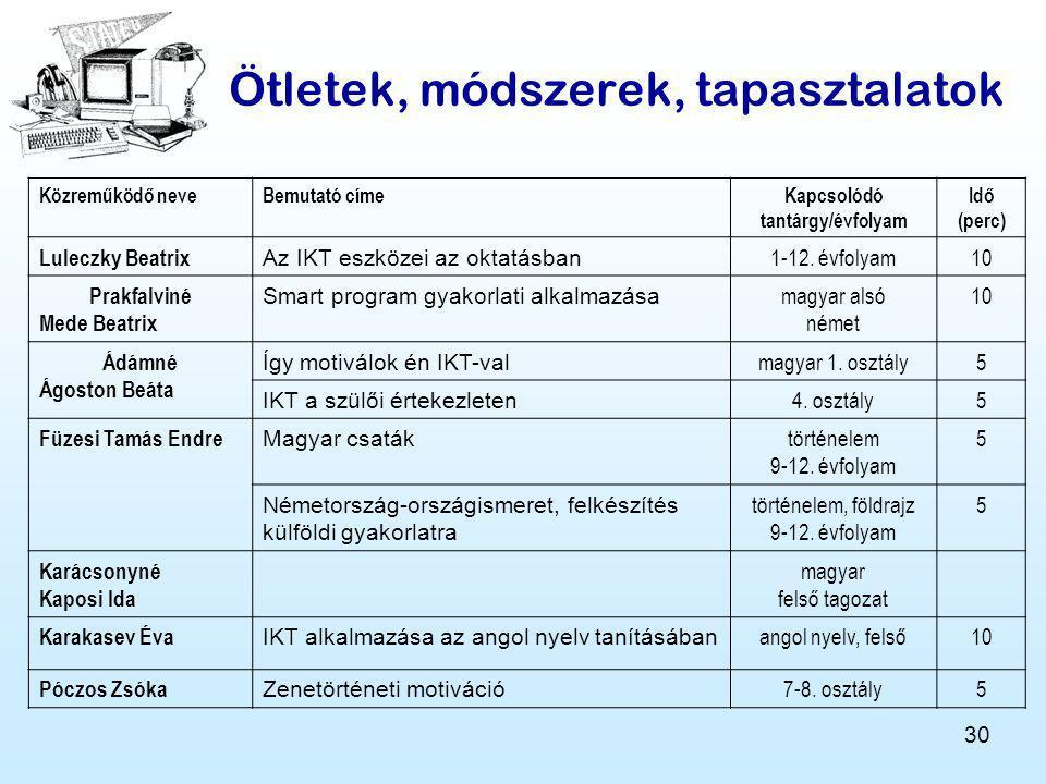 30 Ötletek, módszerek, tapasztalatok Közreműködő neveBemutató címeKapcsolódó tantárgy/évfolyam Idő (perc) Luleczky Beatrix Az IKT eszközei az oktatásban 1-12.
