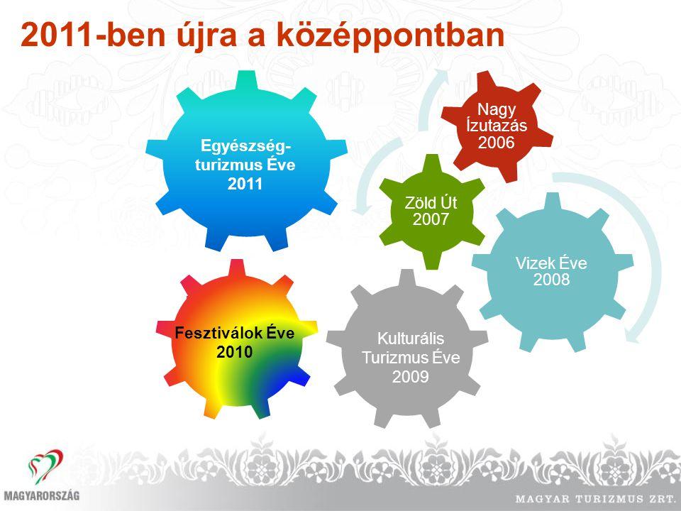 Vizek Éve 2008 Zöld Út 2007 Nagy Ízutazás 2006 Kulturális Turizmus Éve 2009 Fesztiválok Éve 2010 2011-ben újra a középpontban Egyészség- turizmus Éve
