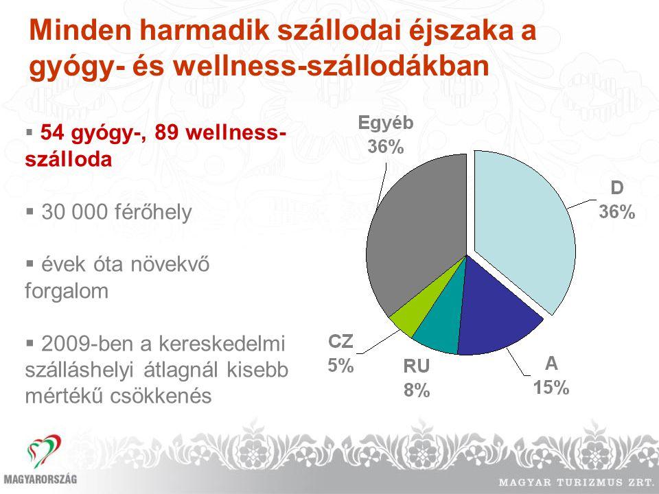  54 gyógy-, 89 wellness- szálloda  30 000 férőhely  évek óta növekvő forgalom  2009-ben a kereskedelmi szálláshelyi átlagnál kisebb mértékű csökke