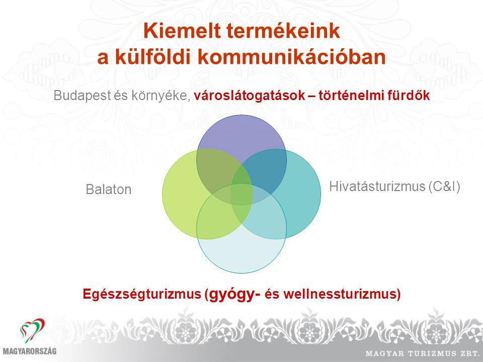 Kiemelt termékeink a belföldi kommunikációban Egészségturizmus (gyógy- és wellness- turizmus) Témaévek Természetes vizeink Eseményturizmus