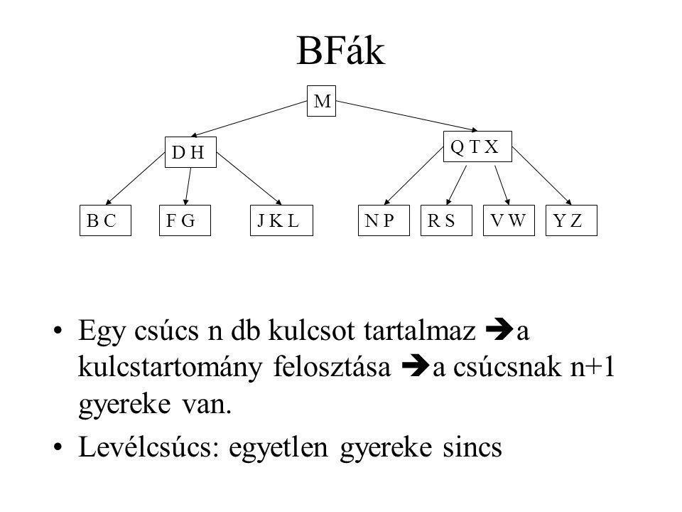 Egy csúcs n db kulcsot tartalmaz  a kulcstartomány felosztása  a csúcsnak n+1 gyereke van. Levélcsúcs: egyetlen gyereke sincs BFák M D H Q T X B CF