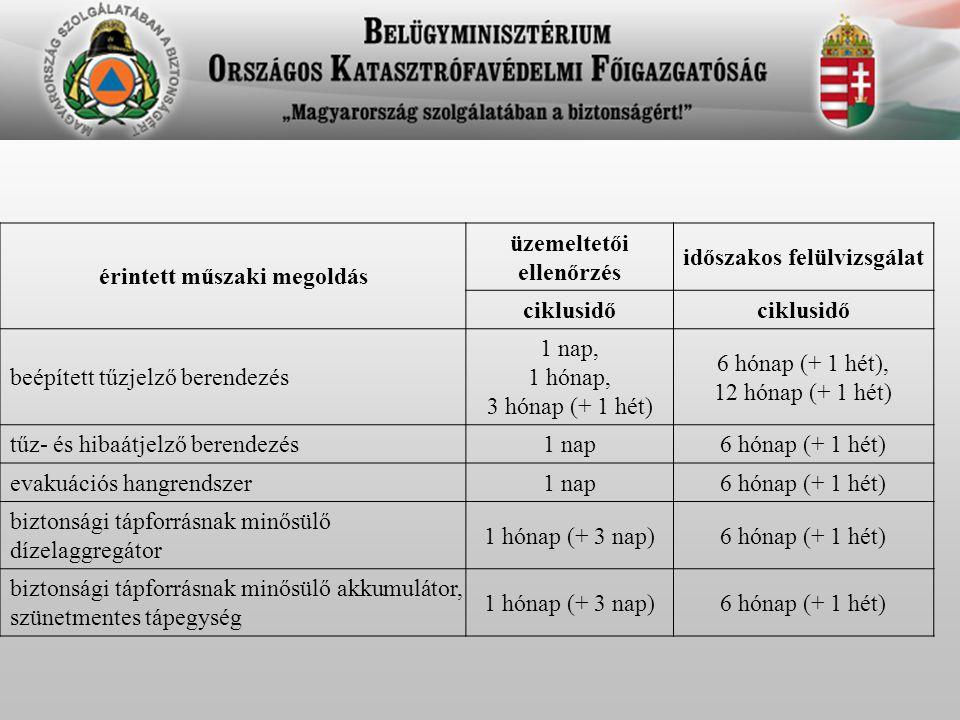 érintett műszaki megoldás üzemeltetői ellenőrzés időszakos felülvizsgálat ciklusidő beépített tűzjelző berendezés 1 nap, 1 hónap, 3 hónap (+ 1 hét) 6 hónap (+ 1 hét), 12 hónap (+ 1 hét) tűz- és hibaátjelző berendezés1 nap6 hónap (+ 1 hét) evakuációs hangrendszer1 nap6 hónap (+ 1 hét) biztonsági tápforrásnak minősülő dízelaggregátor 1 hónap (+ 3 nap)6 hónap (+ 1 hét) biztonsági tápforrásnak minősülő akkumulátor, szünetmentes tápegység 1 hónap (+ 3 nap)6 hónap (+ 1 hét)
