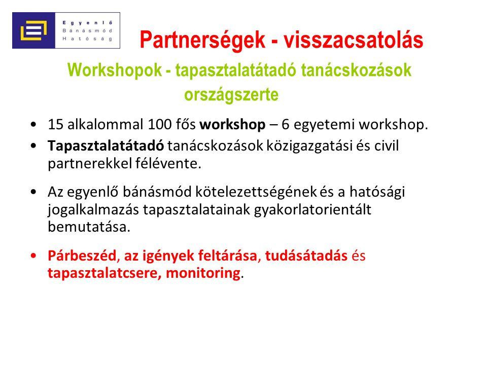 Partnerségek - visszacsatolás Workshopok - tapasztalatátadó tanácskozások országszerte 15 alkalommal 100 fős workshop – 6 egyetemi workshop. Tapasztal