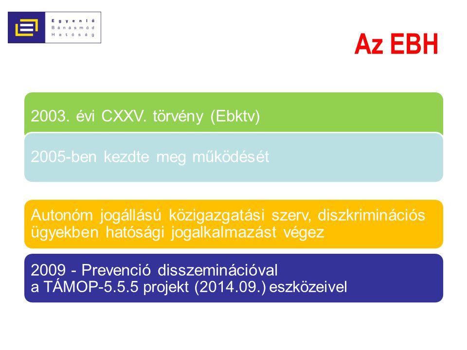 Az EBH 2003. évi CXXV. törvény (Ebktv)2005-ben kezdte meg működését Autonóm jogállású közigazgatási szerv, diszkriminációs ügyekben hatósági jogalkalm