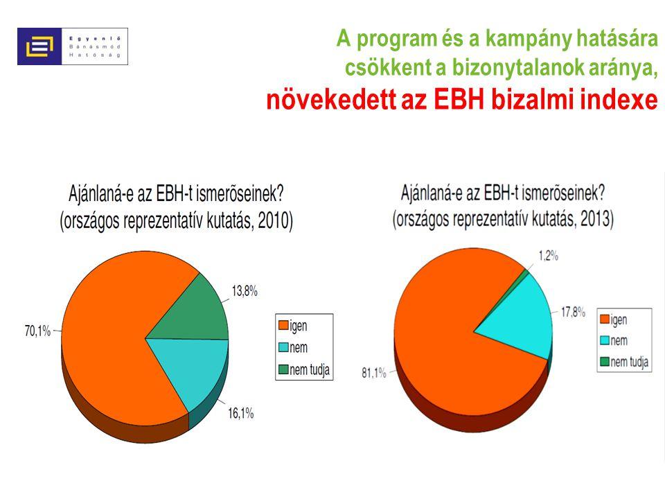 A program és a kampány hatására csökkent a bizonytalanok aránya, növekedett az EBH bizalmi indexe