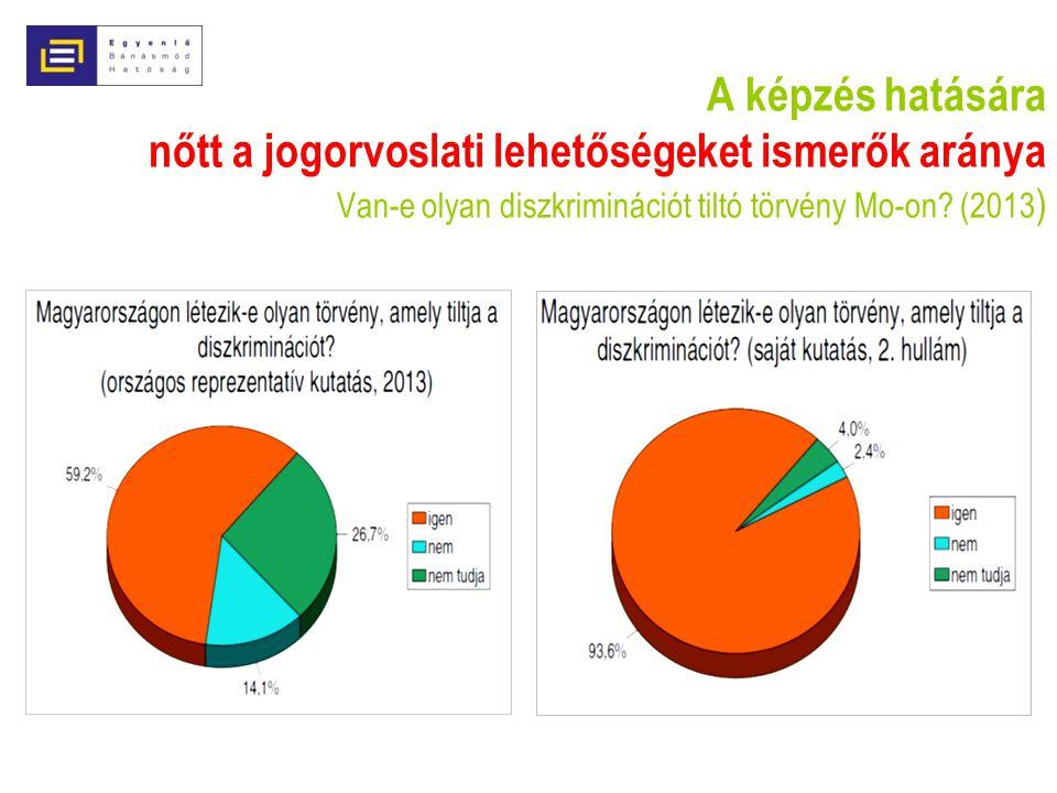 A képzés hatására nőtt a jogorvoslati lehetőségeket ismerők aránya Van-e olyan diszkriminációt tiltó törvény Mo-on? (2013 )