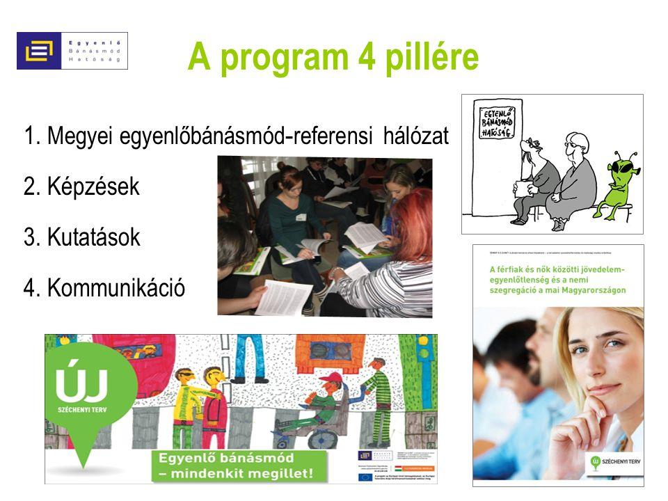 A program 4 pillére 1. Megyei egyenlőbánásmód - referensi hálózat 2. Képzések 3. Kutatások 4. Kommunikáció