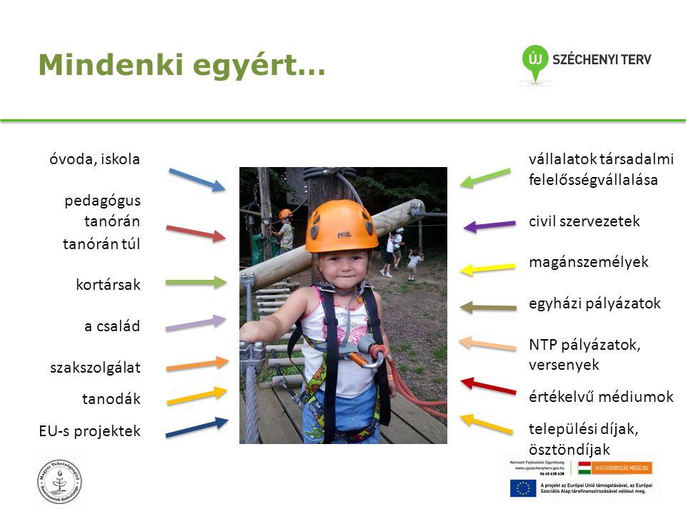 Mindenki egyért… óvoda, iskola pedagógus tanórán tanórán túl kortársak a család szakszolgálat tanodák EU-s projektek vállalatok társadalmi felelősségv