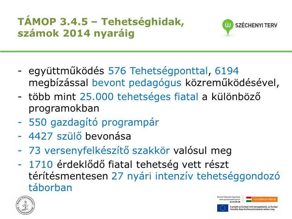 TÁMOP 3.4.5 – Tehetséghidak, számok 2014 nyaráig -együttműködés 576 Tehetségponttal, 6194 megbízással bevont pedagógus közreműködésével, -több mint 25