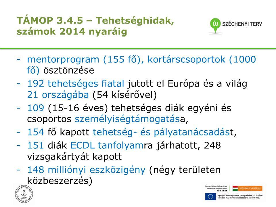TÁMOP 3.4.5 – Tehetséghidak, számok 2014 nyaráig -mentorprogram (155 fő), kortárscsoportok (1000 fő) ösztönzése -192 tehetséges fiatal jutott el Európ