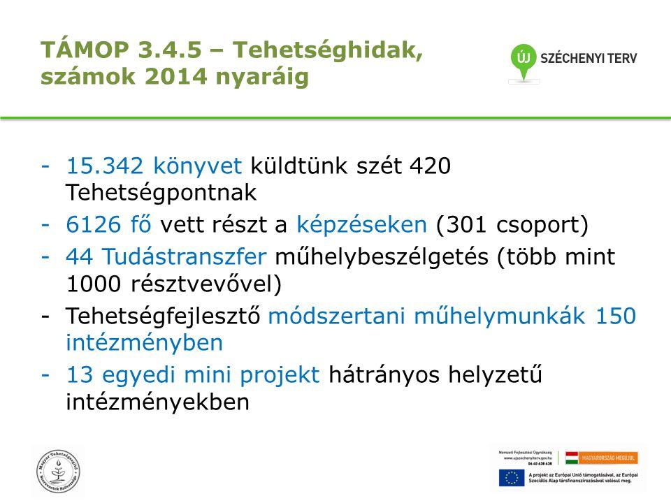 TÁMOP 3.4.5 – Tehetséghidak, számok 2014 nyaráig -15.342 könyvet küldtünk szét 420 Tehetségpontnak -6126 fő vett részt a képzéseken (301 csoport) -44
