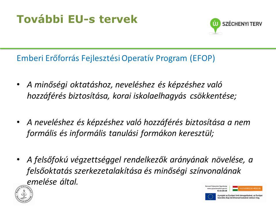 További EU-s tervek Emberi Erőforrás Fejlesztési Operatív Program (EFOP) A minőségi oktatáshoz, neveléshez és képzéshez való hozzáférés biztosítása, k