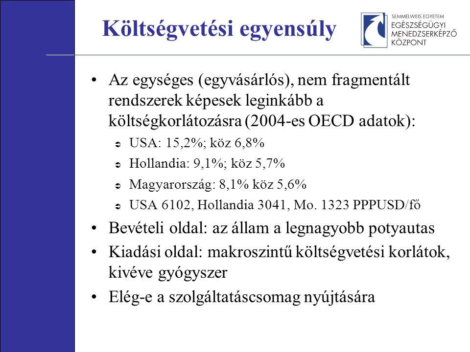 Az egységes (egyvásárlós), nem fragmentált rendszerek képesek leginkább a költségkorlátozásra (2004-es OECD adatok):  USA: 15,2%; köz 6,8%  Hollandia: 9,1%; köz 5,7%  Magyarország: 8,1% köz 5,6%  USA 6102, Hollandia 3041, Mo.