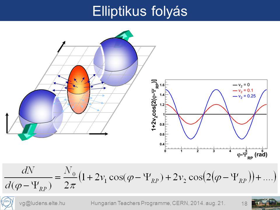 vg@ludens.elte.huHungarian Teachers Programme, CERN, 2014. aug. 21. 18 Elliptikus folyás