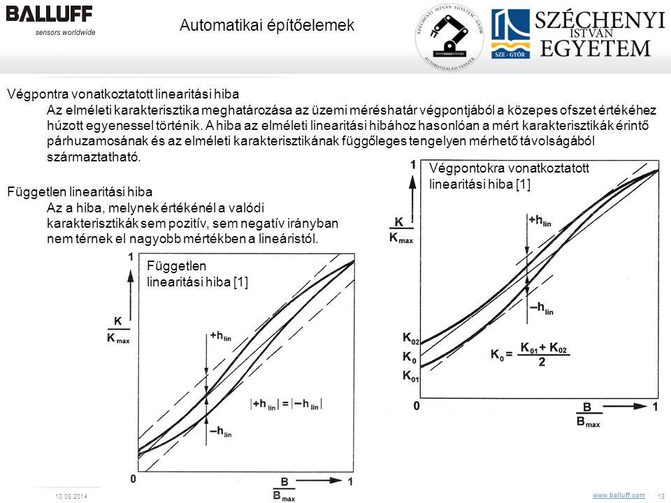 www.balluff.com Automatikai építőelemek 10.08.2014Balluff Kft, CIM Veszprém, Z. Pólik13 Végpontra vonatkoztatott linearitási hiba Az elméleti karakter