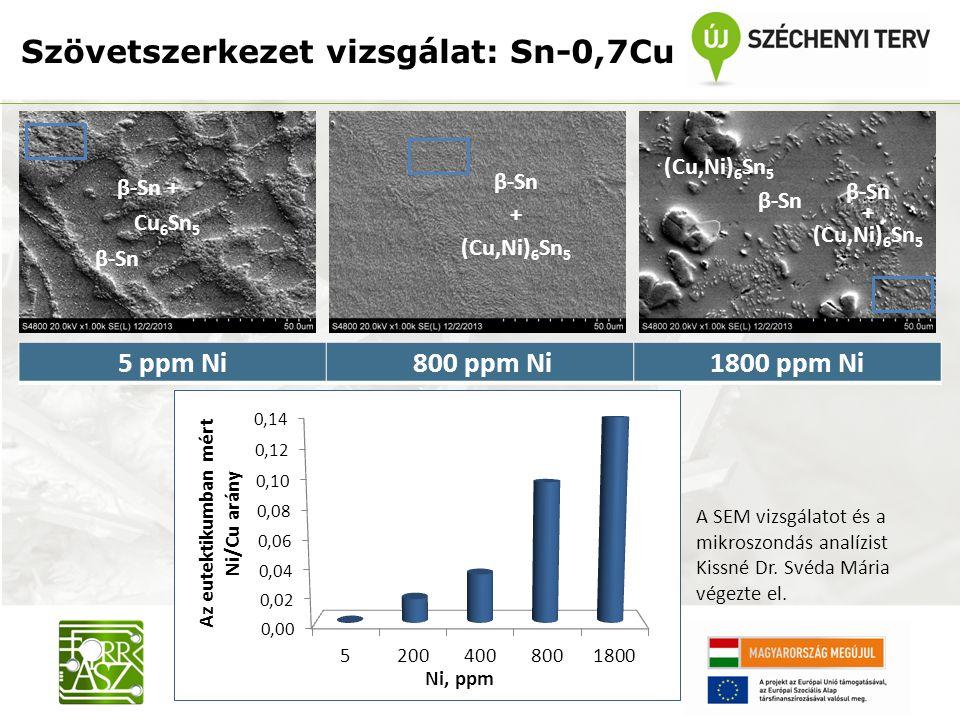 β-Sn + Cu 6 Sn 5 β-Sn + (Cu,Ni) 6 Sn 5 5 ppm Ni 800 ppm Ni1800 ppm Ni (Cu,Ni) 6 Sn 5 β-Sn + (Cu,Ni) 6 Sn 5 β-Sn Szövetszerkezet vizsgálat: Sn-0,7Cu A
