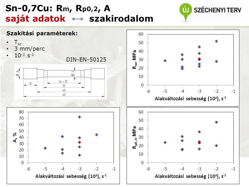 Sn-0,7Cu: R m, R p0,2, A saját adatok szakirodalom Szakítási paraméterek: T sz 3 mm/perc 10 -3 s -1 DIN-EN-50125