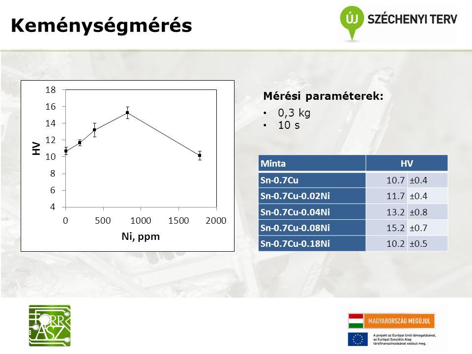 Keménységmérés Mérési paraméterek: 0,3 kg 10 s MintaHV Sn-0.7Cu10.7±0.4 Sn-0.7Cu-0.02Ni11.7±0.4 Sn-0.7Cu-0.04Ni13.2±0.8 Sn-0.7Cu-0.08Ni15.2±0.7 Sn-0.7