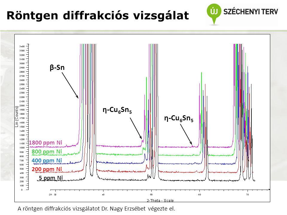 Röntgen diffrakciós vizsgálat β-Sn η-Cu 6 Sn 5 1800 ppm Ni 800 ppm Ni 400 ppm Ni 200 ppm Ni 5 ppm Ni A röntgen diffrakciós vizsgálatot Dr. Nagy Erzséb