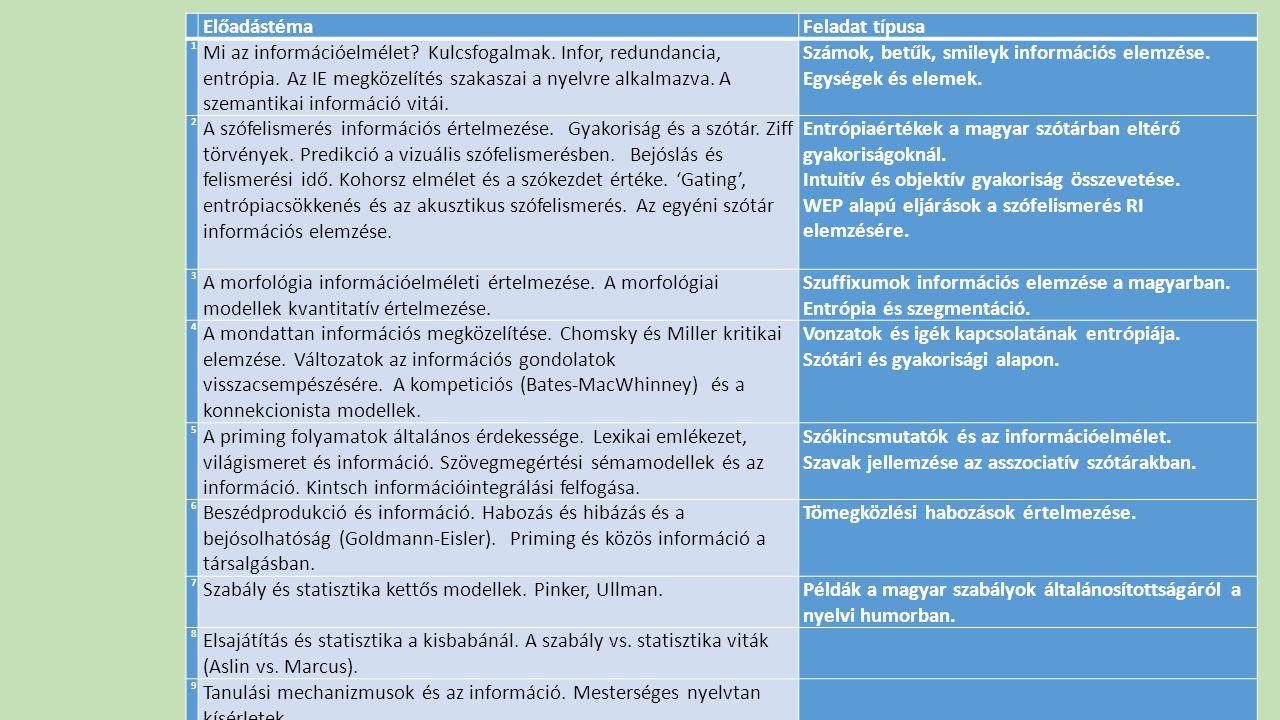 ElőadástémaFeladat típusa 1 Mi az információelmélet? Kulcsfogalmak. Infor, redundancia, entrópia. Az IE megközelítés szakaszai a nyelvre alkalmazva. A