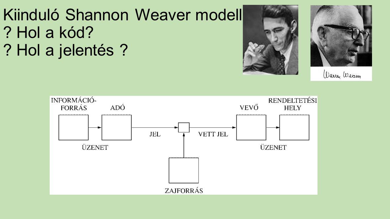 Kiinduló Shannon Weaver modell ? Hol a kód? ? Hol a jelentés ?