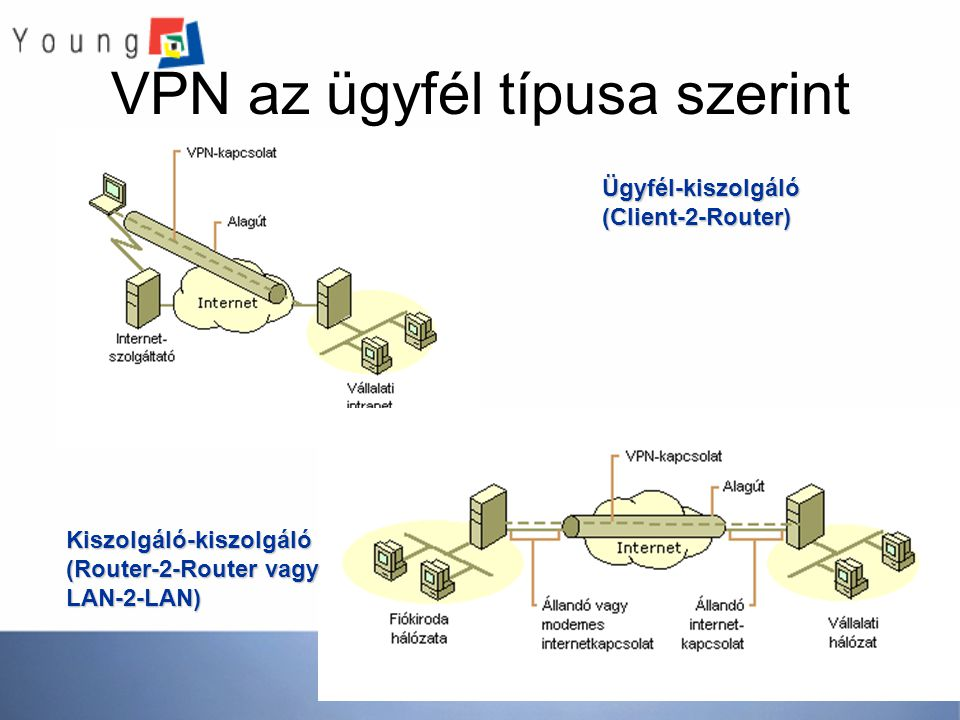 VPN az ügyfél típusa szerint Ügyfél-kiszolgáló (Client-2-Router) Kiszolgáló-kiszolgáló (Router-2-Router vagy LAN-2-LAN)