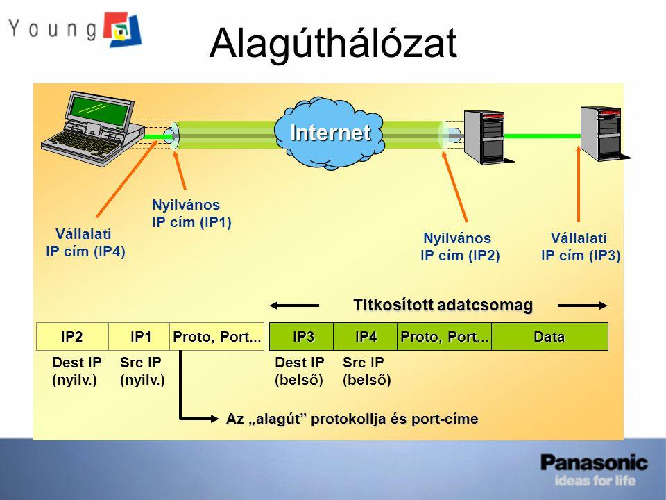 """AlagúthálózatInternet IP2IP1IP3IP4Data Proto, Port... Titkosított adatcsomag Proto, Port... Az """"alagút"""" protokollja és port-címe Dest IP (belső) Src I"""