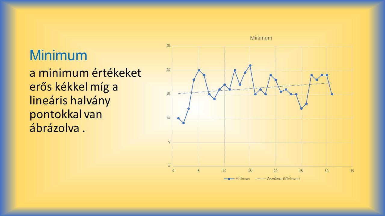 Minimum a minimum értékeket erős kékkel míg a lineáris halvány pontokkal van ábrázolva.