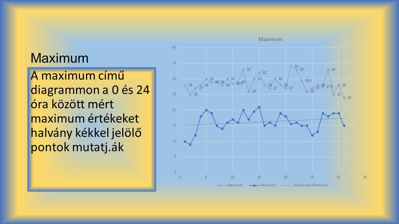 Maximum A maximum című diagrammon a 0 és 24 óra között mért maximum értékeket halvány kékkel jelölő pontok mutatj.ák